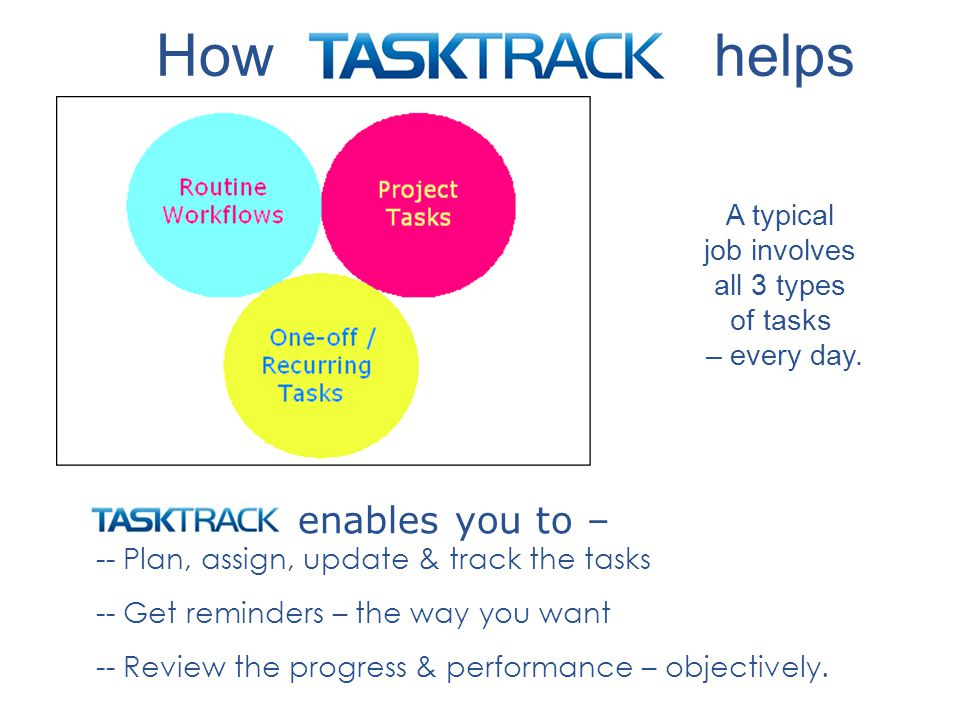 A typical job involves all 3 types of tasks – every day.