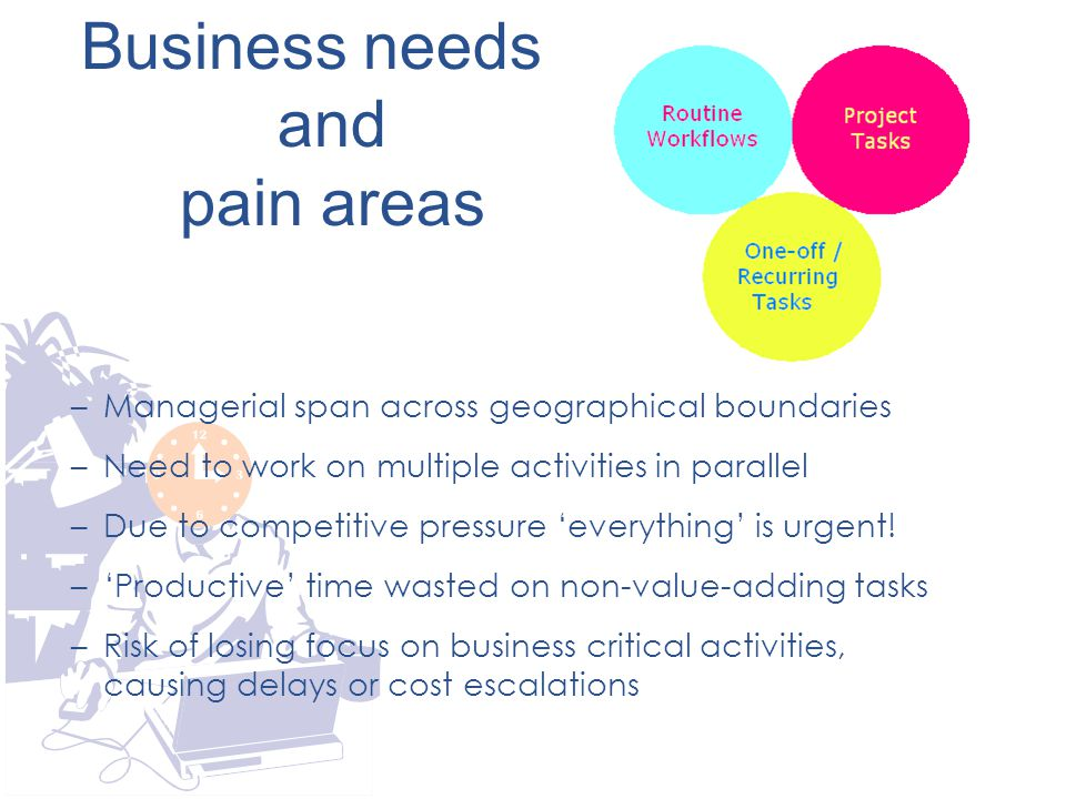 Business needs and pain areas –Managerial span across geographical boundaries –Need to work on multiple activities in parallel –Due to competitive pressure 'everything' is urgent.