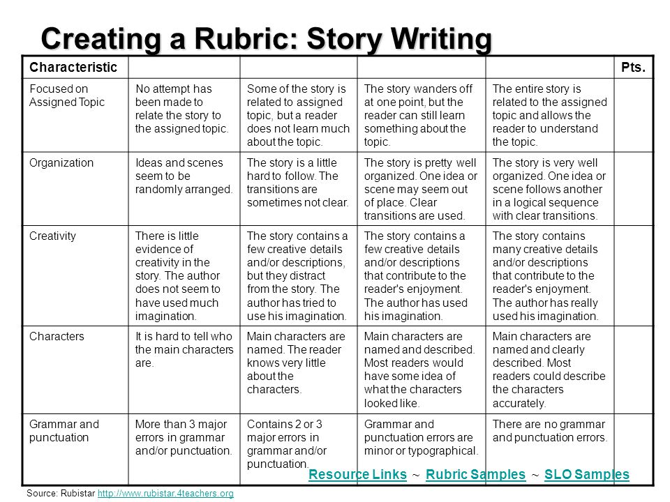 Creating a Rubric: Story Writing CharacteristicPts. Focused on Assigned Topic No attempt has been made to relate the story to the assigned topic. Some