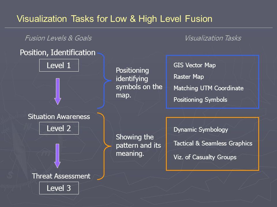 Visualization Tasks for Low & High Level Fusion Position, Identification Level 1 Level 2 Level 3 Situation Awareness Threat Assessment GIS Vector Map Matching UTM Coordinate Raster Map Dynamic Symbology Viz.
