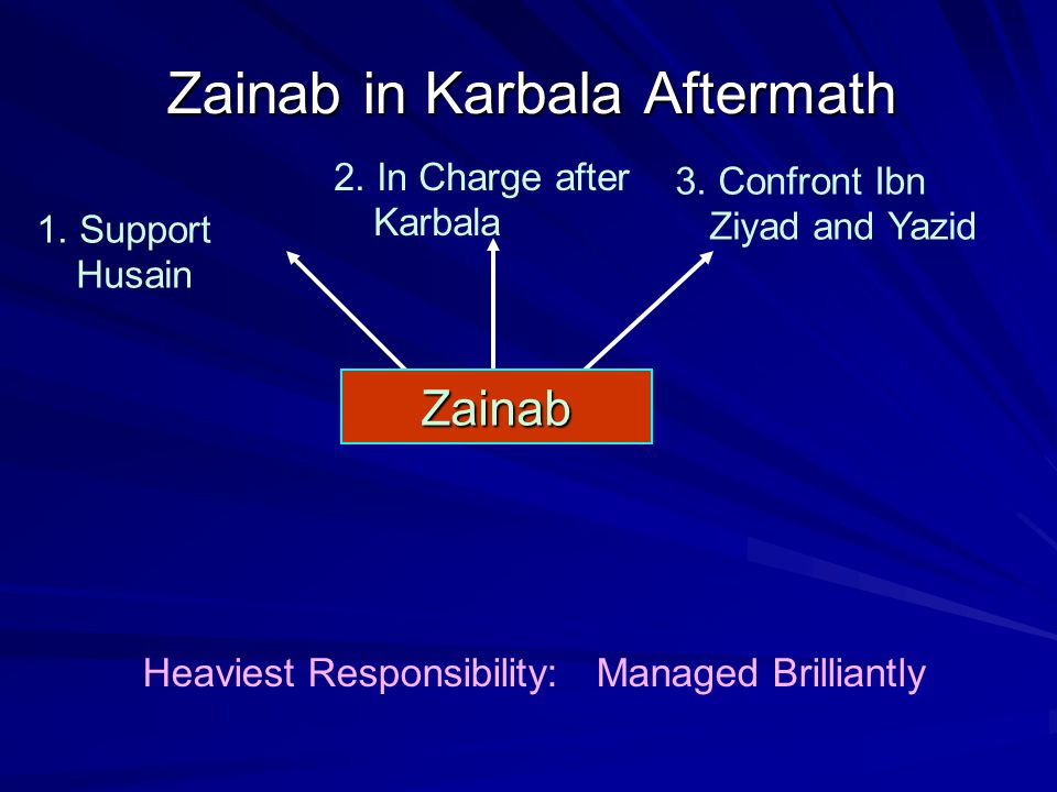 Zainab in Karbala Aftermath 2. In Charge after Karbala 3.