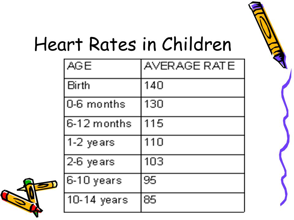 Heart Rates in Children