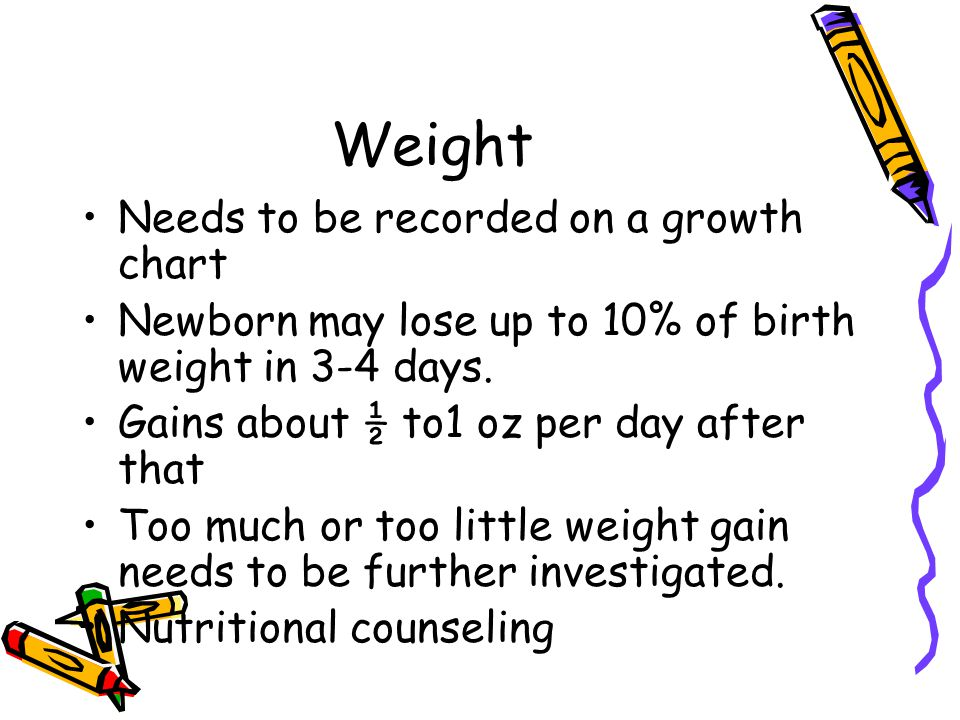 Weight Needs to be recorded on a growth chart Newborn may lose up to 10% of birth weight in 3-4 days. Gains about ½ to1 oz per day after that Too much