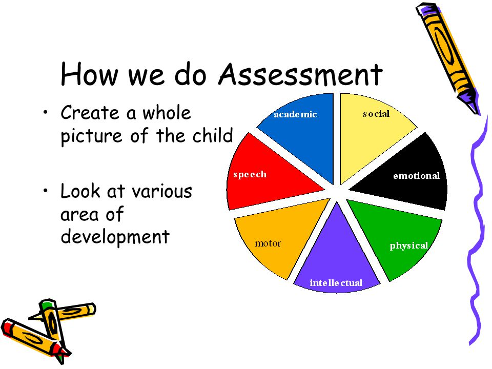 How we do Assessment Create a whole picture of the child Look at various area of development