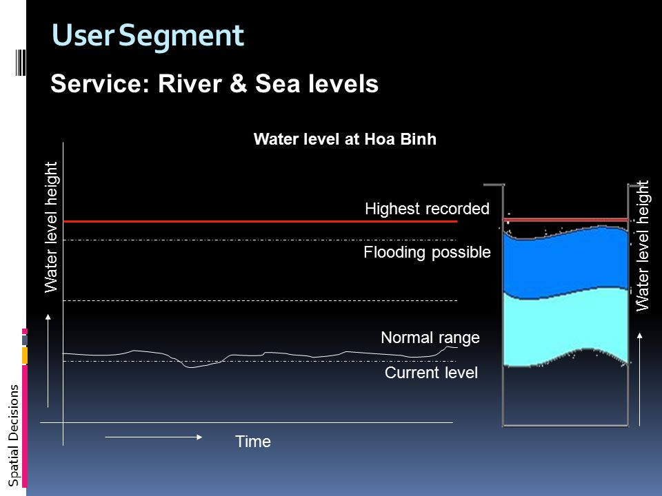 Spatial Decisions User Segment Normal range Current level Flooding possible Highest recorded Time Water level at Hoa Binh Water level height Service: River & Sea levels