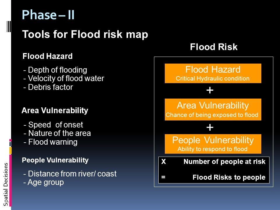 Spatial Decisions Phase – II Flood Hazard Critical Hydraulic condition Area Vulnerability Chance of being exposed to flood People Vulnerability Ability to respond to flood X Number of people at risk = Flood Risks to people + + Flood Risk Flood Hazard - Depth of flooding - Velocity of flood water - Debris factor Area Vulnerability - Speed of onset - Nature of the area - Flood warning - Distance from river/ coast - Age group People Vulnerability Tools for Flood risk map