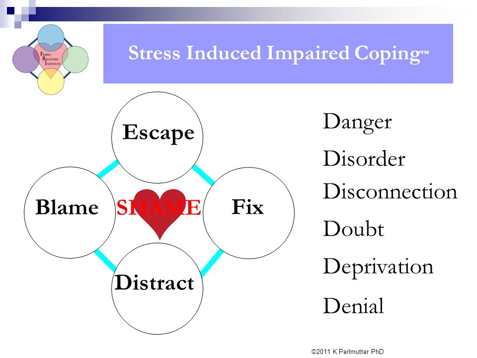 Stress Induced Impaired Coping ™ Danger Disorder Disconnection Doubt Deprivation Denial Distract Blame Fix Escape SHAME ©2011 K Perlmutter PhD