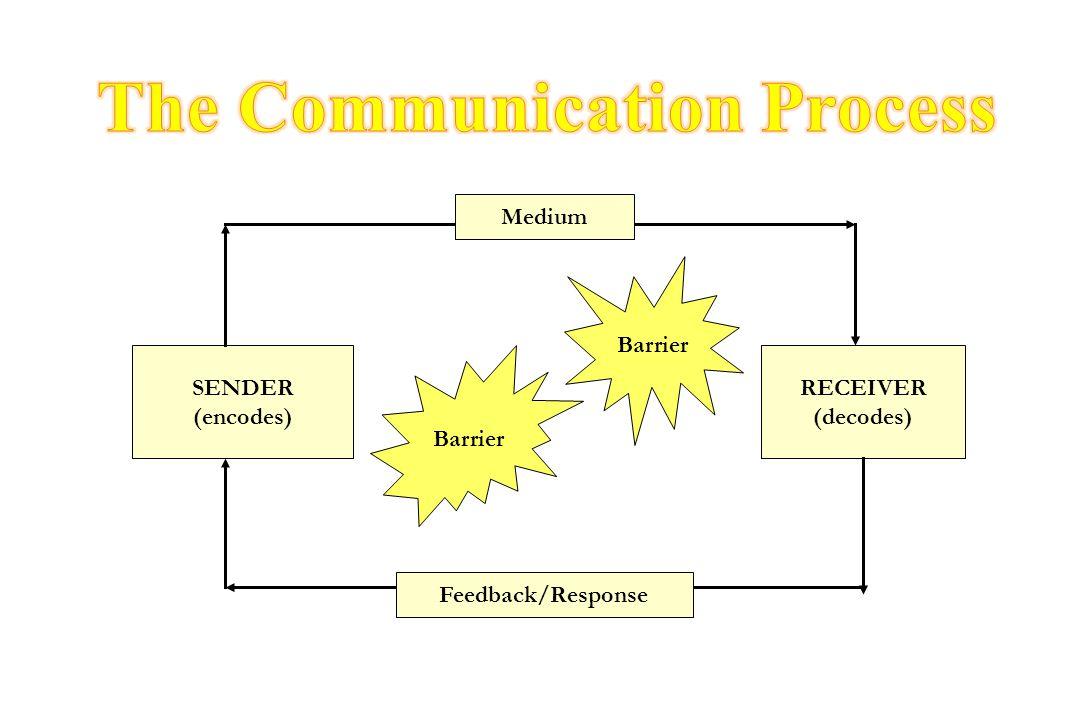 SENDER (encodes) RECEIVER (decodes) Barrier Medium Feedback/Response