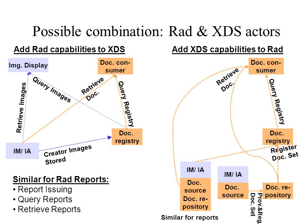 Possible combination: Rad & XDS actors IM/ IA Doc.