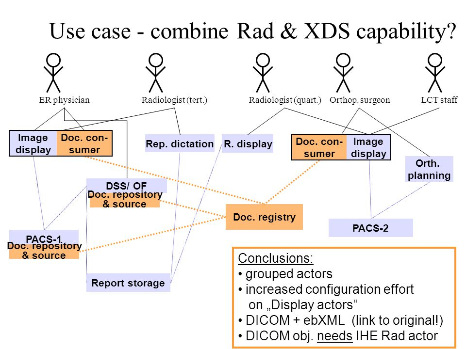 Use case - combine Rad & XDS capability. ER physicianLCT staffRadiologist (tert.)Orthop.
