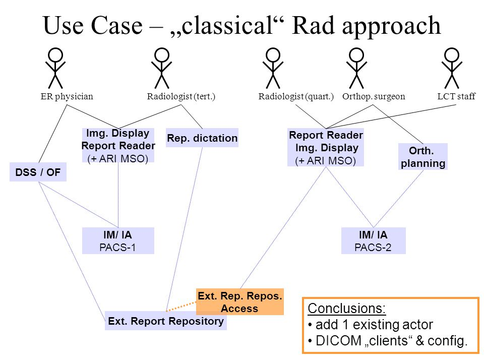 """Use Case – """"classical Rad approach ER physicianLCT staffRadiologist (tert.)Orthop."""