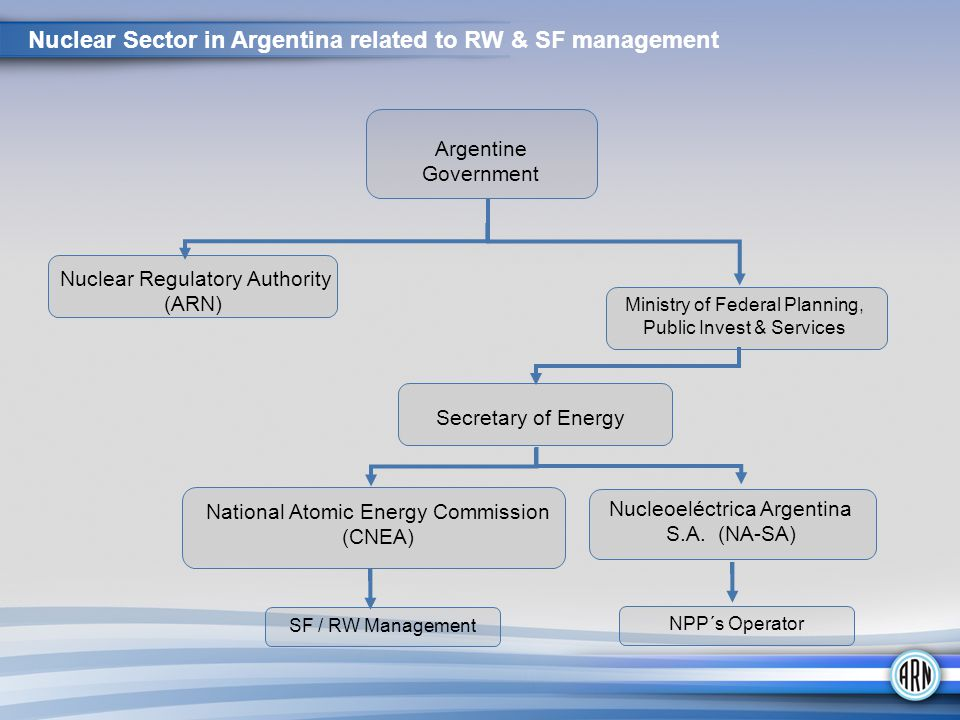 Nuclear Sector in Argentina related to RW & SF management Argentine Government Nuclear Regulatory Authority (ARN) Ministry of Federal Planning, Public