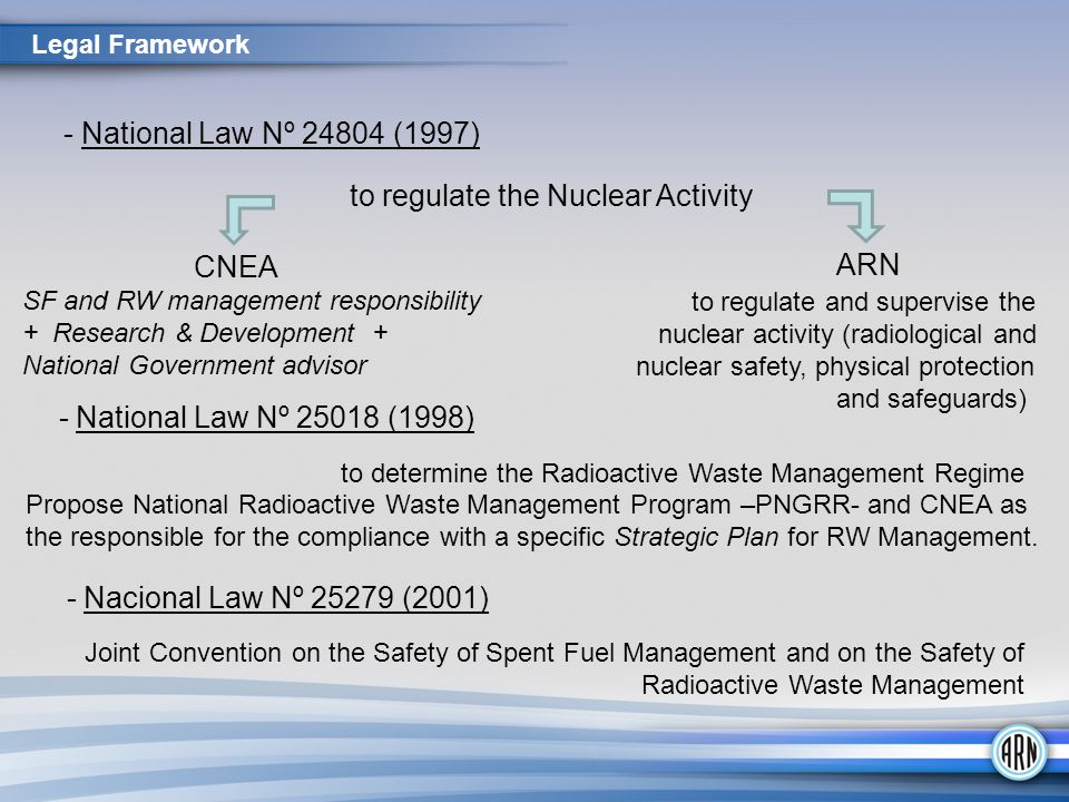 - National Law Nº 24804 (1997) to regulate the Nuclear Activity CNEA SF and RW management responsibility + Research & Development + National Governmen