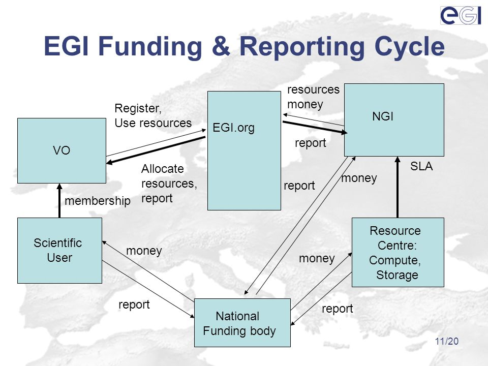www.eu-egi.org11/20 EGI Funding & Reporting Cycle VO Scientific User Resource Centre: Compute, Storage NGI National Funding body EGI.org membership SLA report Allocate resources, report resources money Register, Use resources money report money