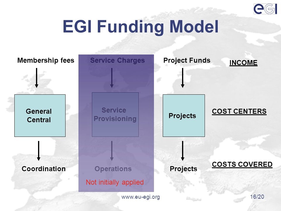 www.eu-egi.org16/20 EGI Funding Model Membership feesService Charges INCOME Project Funds CoordinationOperationsProjects COST CENTERS COSTS COVERED General Central Service Provisioning Projects Not initially applied