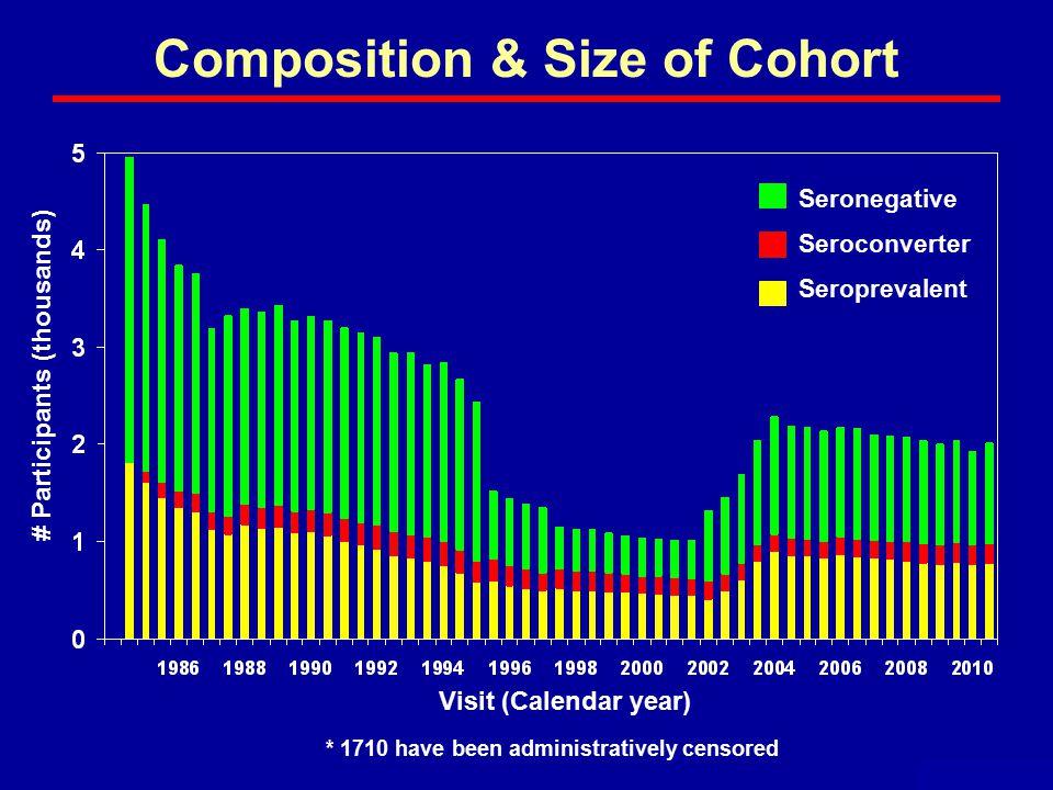 Composition & Size of Cohort May 2011 Visit (Calendar year) # Participants (thousands) Seronegative Seroconverter Seroprevalent * 1710 have been administratively censored