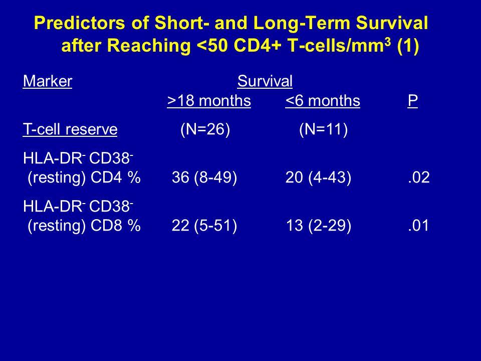 Predictors of Short- and Long-Term Survival after Reaching <50 CD4+ T-cells/mm 3 (1) Marker Survival >18 months <6 monthsP T-cell reserve (N=26) (N=11) HLA-DR - CD38 - (resting) CD4 % 36 (8-49) 20 (4-43).02 HLA-DR - CD38 - (resting) CD8 % 22 (5-51) 13 (2-29).01