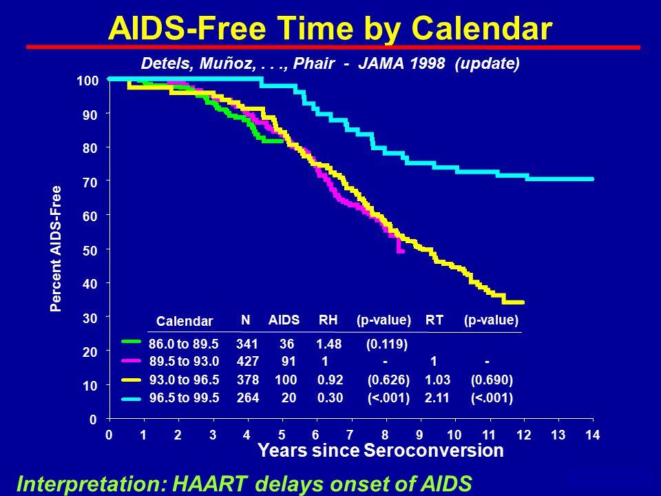 AIDS-Free Time by Calendar May 2000 Detels, Muñoz,..., Phair - JAMA 1998 (update) Years since Seroconversion Interpretation: HAART delays onset of AIDS