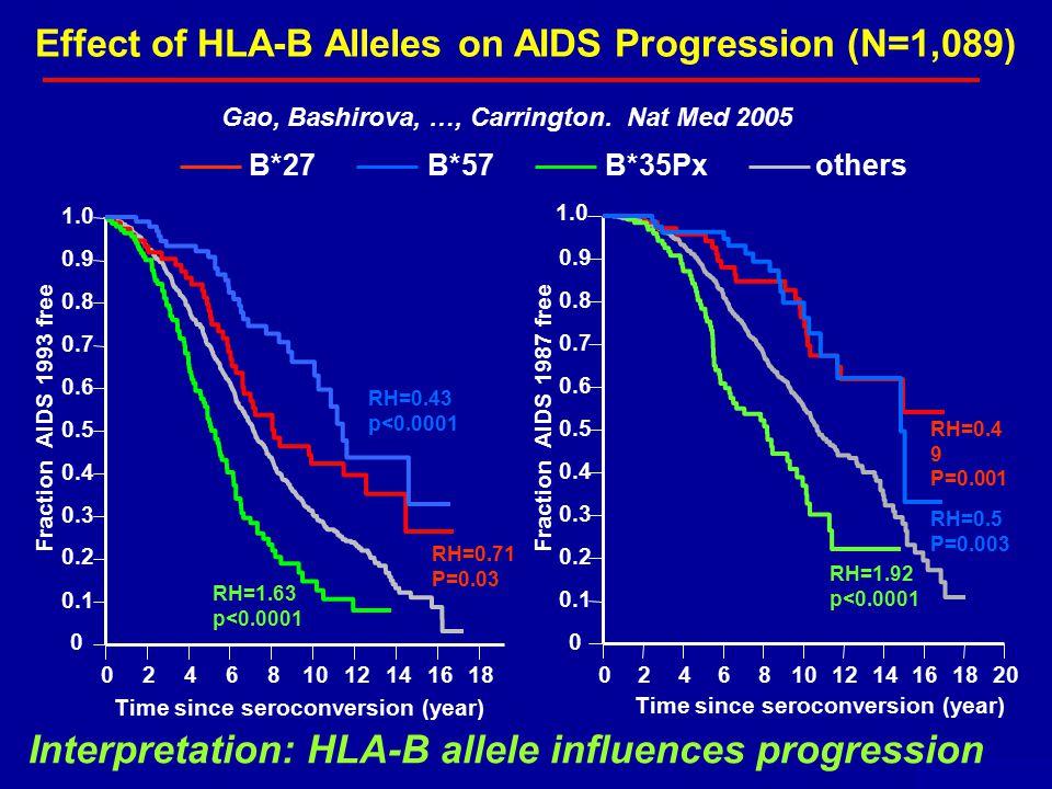 Effect of HLA-B Alleles on AIDS Progression (N=1,089) B*27B*57B*35Pxothers 0 0.1 0.2 0.3 0.4 0.5 0.6 0.7 0.8 0.9 02468101214161820 Time since seroconversion (year) Fraction AIDS 1987 free RH=0.4 9 P=0.001 RH=0.5 P=0.003 RH=1.92 p<0.0001 1.0 0 0.1 0.2 0.3 0.4 0.5 0.6 0.7 0.8 0.9 1.0 024681012141618 Time since seroconversion (year) Fraction AIDS 1993 free RH=1.63 p<0.0001 RH=0.43 p<0.0001 RH=0.71 P=0.03 May 2006 Gao, Bashirova, …, Carrington.