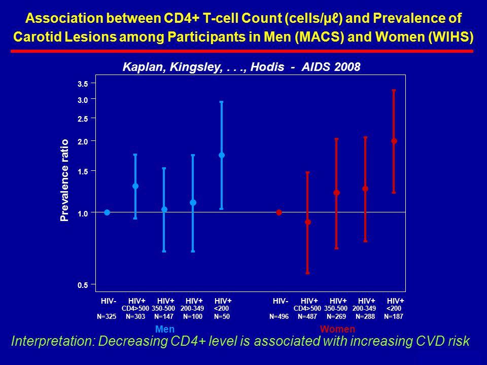 Association between CD4+ T-cell Count (cells/µℓ) and Prevalence of Carotid Lesions among Participants in Men (MACS) and Women (WIHS) May 2009 Kaplan, Kingsley,..., Hodis - AIDS 2008 Prevalence ratio 0.5 1.0 1.5 2.0 2.5 3.0 3.5 - -- - - - - - - - - - - - - - HIV-HIV+ HIV-HIV+ CD4>500350-500200-349<200CD4>500350-500200-349<200 N=325N=303N=147N=100N=50N=496N=487N=269N=288N=187 MenWomen Interpretation: Decreasing CD4+ level is associated with increasing CVD risk