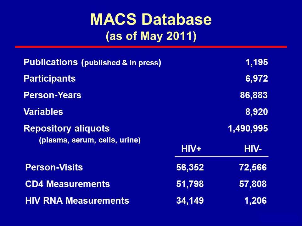 MACS Database (as of May 2011) May 2011 Publications ( published & in press ) 1,195 Participants 6,972 Person-Years 86,883 Variables 8,920 Repository aliquots 1,490,995 (plasma, serum, cells, urine) HIV+ HIV- Person-Visits56,352 72,566 CD4 Measurements51,798 57,808 HIV RNA Measurements34,149 1,206