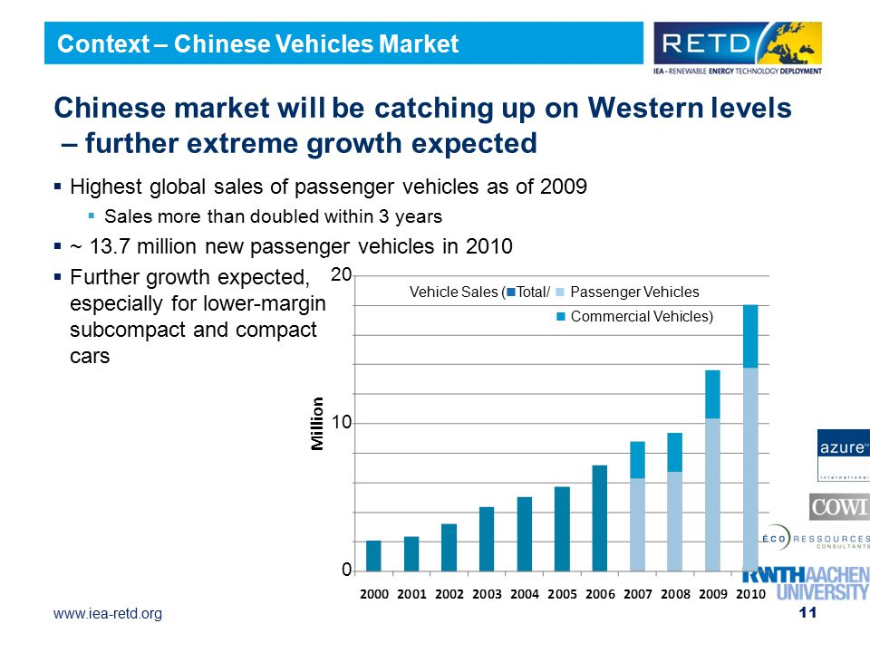 www.iea-retd.org Chinese market will be catching up on Western levels – further extreme growth expected  Highest global sales of passenger vehicles as of 2009  Sales more than doubled within 3 years  ~ 13.7 million new passenger vehicles in 2010  Further growth expected, especially for lower-margin subcompact and compact cars 11 Context – Chinese Vehicles Market Vehicle Sales ( Total/ Passenger Vehicles Commercial Vehicles) 20 10 0