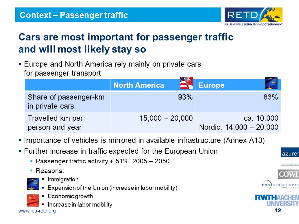 www.iea-retd.org Cars are most important for passenger traffic and will most likely stay so  Europe and North America rely mainly on private cars for passenger transport  Importance of vehicles is mirrored in available infrastructure (Annex A13)  Further increase in traffic expected for the European Union  Passenger traffic activity + 51%, 2005 – 2050  Reasons:  Immigration  Expansion of the Union (increase in labor mobility)  Economic growth  Increase in labor mobility 12 Context – Passenger traffic North AmericaEurope Share of passenger-km in private cars 93%83% Travelled km per person and year 15,000 – 20,000ca.