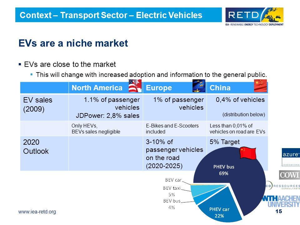 www.iea-retd.org EVs are a niche market  EVs are close to the market  This will change with increased adoption and information to the general public.