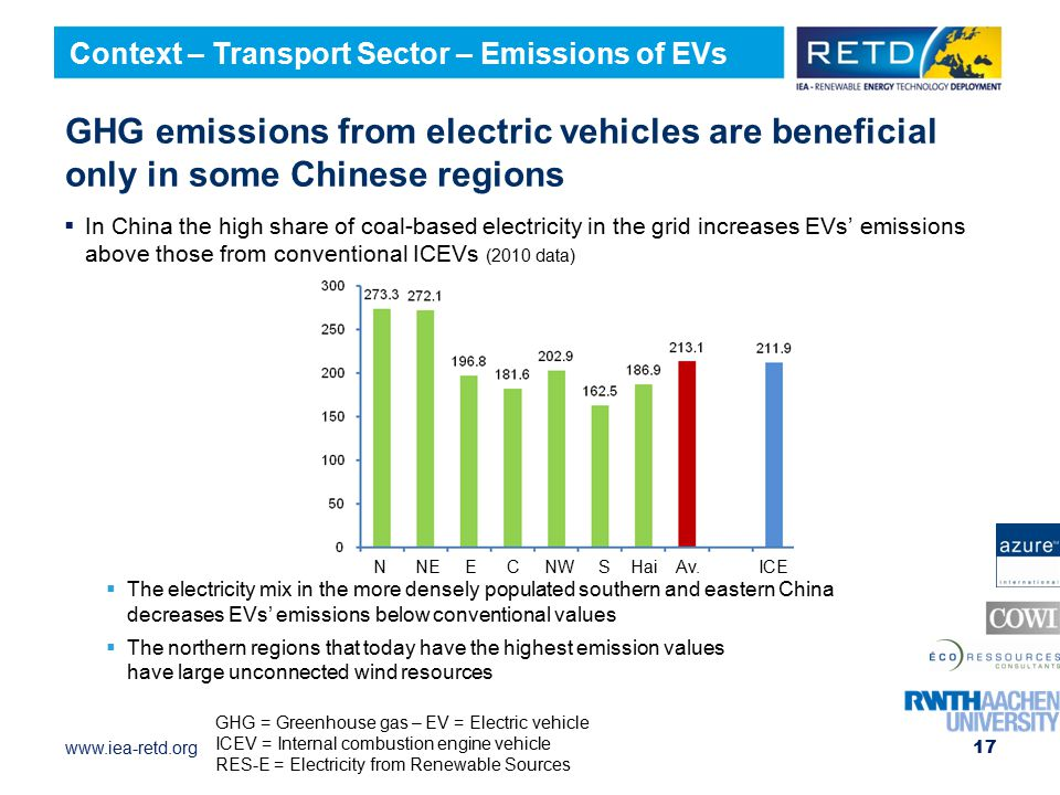 www.iea-retd.org  In China the high share of coal-based electricity in the grid increases EVs' emissions above those from conventional ICEVs (2010 data)  The electricity mix in the more densely populated southern and eastern China decreases EVs' emissions below conventional values  The northern regions that today have the highest emission values have large unconnected wind resources 17 GHG emissions from electric vehicles are beneficial only in some Chinese regions Context – Transport Sector – Emissions of EVs GHG = Greenhouse gas – EV = Electric vehicle ICEV = Internal combustion engine vehicle RES-E = Electricity from Renewable Sources N NE E C NW S Hai Av.