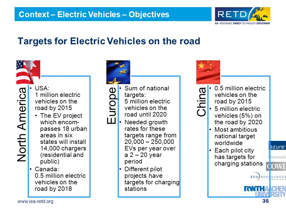 www.iea-retd.org Targets for Electric Vehicles on the road North America USA: 1 million electric vehicles on the road by 2015 The EV project which encom- passes 18 urban areas in six states will install 14,000 chargers (residential and public) Canada: 0.5 million electric vehicles on the road by 2018 Europe Sum of national targets: 5 million electric vehicles on the road until 2020 Needed growth rates for these targets range from 20,000 – 250,000 EVs per year over a 2 – 20 year period Different pilot projects have targets for charging stations China 0.5 million electric vehicles on the road by 2015 5 million electric vehicles (5%) on the road by 2020 Most ambitious national target worldwide Each pilot city has targets for charging stations 35 Context – Electric Vehicles – Objectives