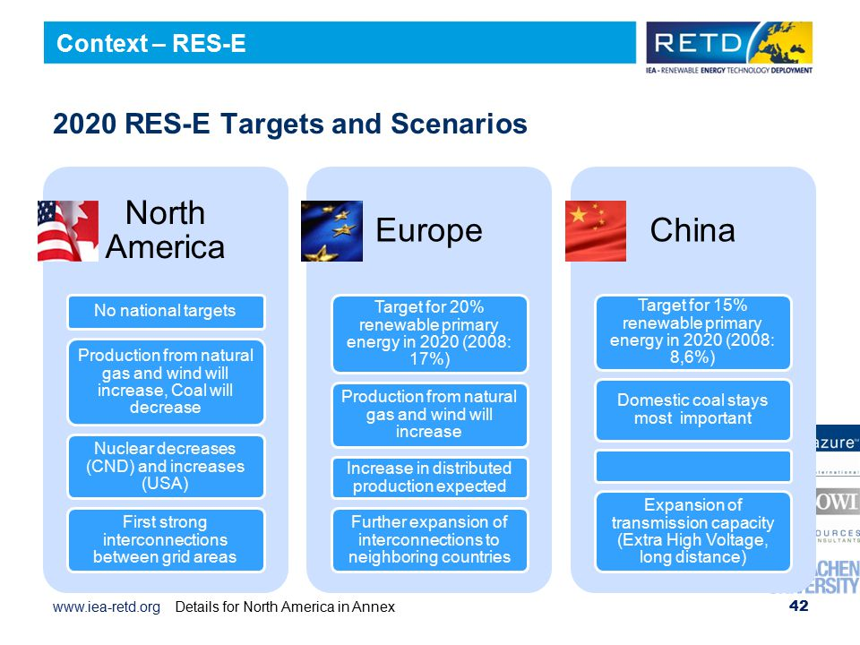 www.iea-retd.org 2020 RES-E Targets and Scenarios North America No national targets Production from natural gas and wind will increase, Coal will decrease Nuclear decreases (CND) and increases (USA) First strong interconnections between grid areas Europe Target for 20% renewable primary energy in 2020 (2008: 17%) Production from natural gas and wind will increase Increase in distributed production expected Further expansion of interconnections to neighboring countries China Target for 15% renewable primary energy in 2020 (2008: 8,6%) Domestic coal stays most important Expansion of transmission capacity (Extra High Voltage, long distance) 42 Context – RES-E Details for North America in Annex