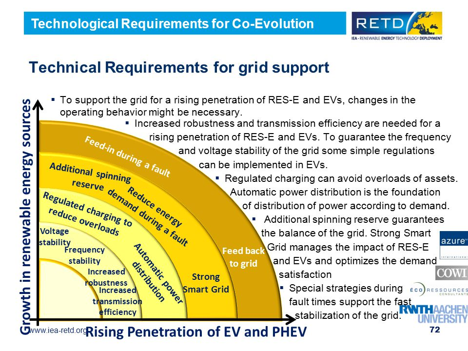 www.iea-retd.org  Increased robustness and transmission efficiency are needed for a rising penetration of RES-E and EVs.