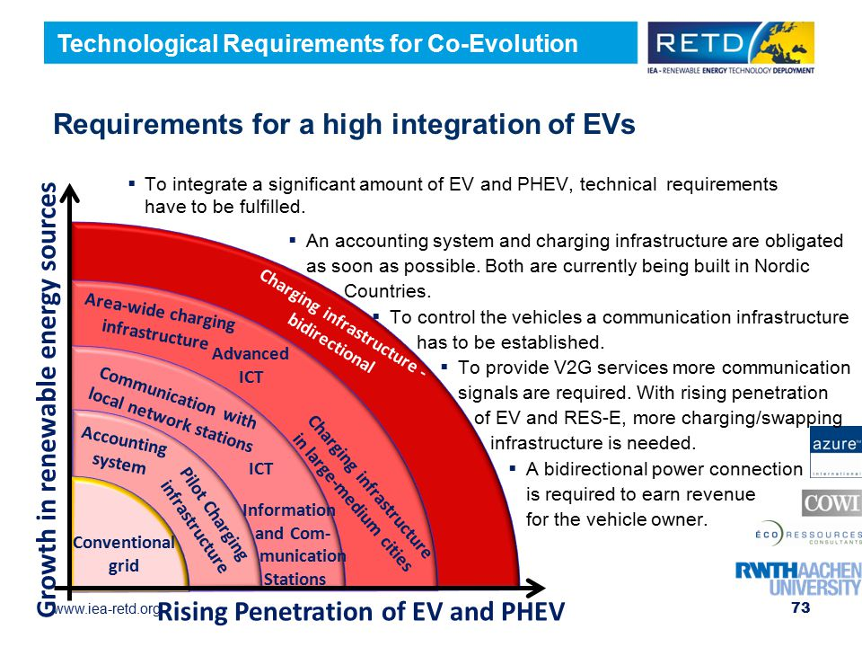 www.iea-retd.org Charging infrastructure - bidirectional Area-wide charging infrastructure Advanced ICT Communication with local network stations ICT Accounting system Pilot Charging infrastructure Requirements for a high integration of EVs  To integrate a significant amount of EV and PHEV, technical requirements have to be fulfilled.