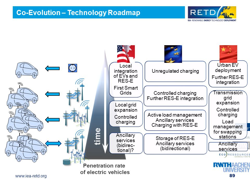 www.iea-retd.org Urban EV deployment Further RES-E integration Transmission grid expansion Controlled charging Load management for swapping stations Ancillary services Unregulated charging Controlled charging Further RES-E integration Active load management Ancillary services Charging with RES-E Storage of RES-E Ancillary services (bidirectional) Local integration of EVs and RES-E First Smart Grids Local grid expansion Controlled charging Ancillary services (bidirec- tional).