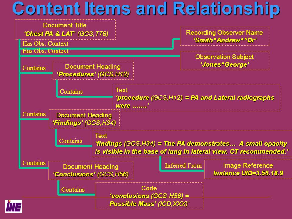 Content Items and Relationship 'Chest PA & LAT' (GCS,T78) Document Title 'Chest PA & LAT' (GCS,T78) 'procedure (GCS,H12) = PA and Lateral radiographs were …….' Text 'procedure (GCS,H12) = PA and Lateral radiographs were …….' Contains 'conclusions (GCS H56) = Possible Mass' (ICD,XXX)' Code 'conclusions (GCS H56) = Possible Mass' (ICD,XXX)' Contains 'Procedures' (GCS,H12) Document Heading 'Procedures' (GCS,H12) 'Conclusions' (GCS,H56) Document Heading 'Conclusions' (GCS,H56) Document Heading 'Findings' (GCS,H34) 'findings (GCS,H34) = The PA demonstrates… A small opacity is visible in the base of lung in lateral view.