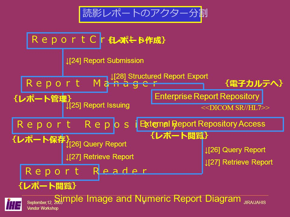 September,12, 2003 Vendor Workshop JIRA/JAHIS9 ReportCreator Report Manager Report Repository Report Reader Enterprise Report Repository External Report Repository Access ↓[24] Report Submission ↓[25] Report Issuing ↓[26] Query Report ↓[27] Retrieve Report ↓[28] Structured Report Export ↓[26] Query Report ↓[27] Retrieve Report Simple Image and Numeric Report Diagram 読影レポートのアクター分割 {レポート作成} {レポート管理} {レポート保存} {レポート閲覧} {電子カルテへ} > {レポート閲覧}