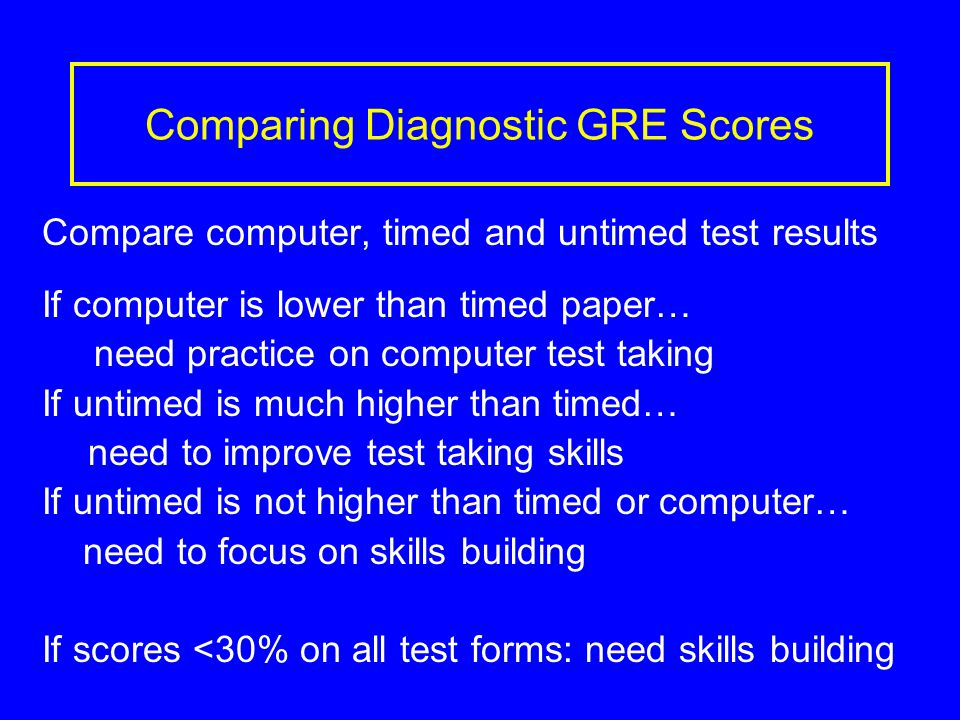 Comparing Diagnostic GRE Scores Compare computer, timed and untimed test results If computer is lower than timed paper… need practice on computer test taking If untimed is much higher than timed… need to improve test taking skills If untimed is not higher than timed or computer… need to focus on skills building If scores <30% on all test forms: need skills building