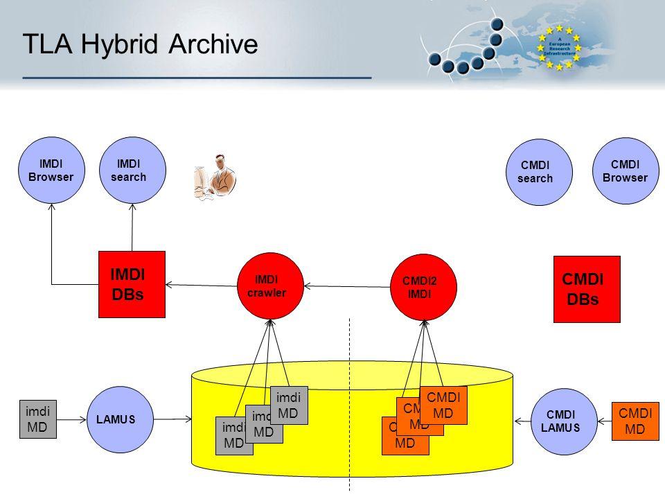 TLA Hybrid Archive IMDI DBs imdi MD imdi MD imdi MD CMDI MD CMDI MD CMDI MD IMDI crawler LAMUS imdi MD IMDI search CMDI2 IMDI Browser CMDI search CMDI Browser CMDI DBs CMDI LAMUS CMDI MD