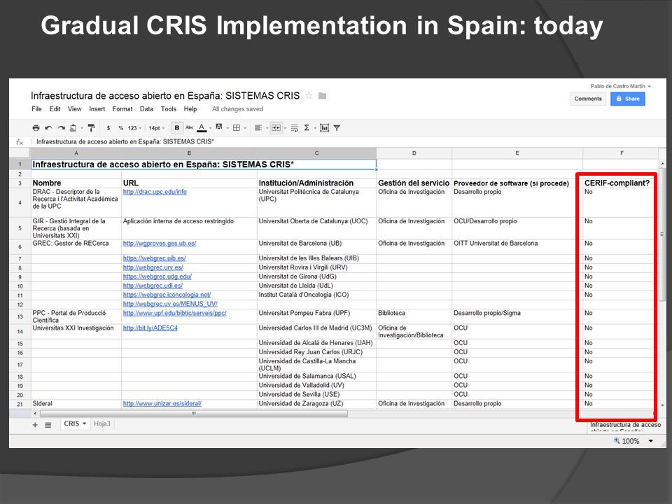 Gradual CRIS Implementation in Spain: today