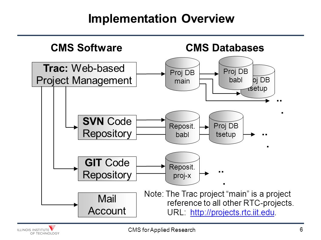 7 CMS for Applied Research Implementation References The CMS is documented in the Trac-Setup-Project tsetup at: http://projects.rtc.iit.edu/tsetuphttp://projects.rtc.iit.edu/tsetup Important Wiki Pages in the tsetup project: TracSetupCmsOV a overview of the CMS setupTracSetupCmsOV TsuRoles Roles for RTC Project Management & OperationsTsuRoles TsuTracOp RTC Track operational hints.