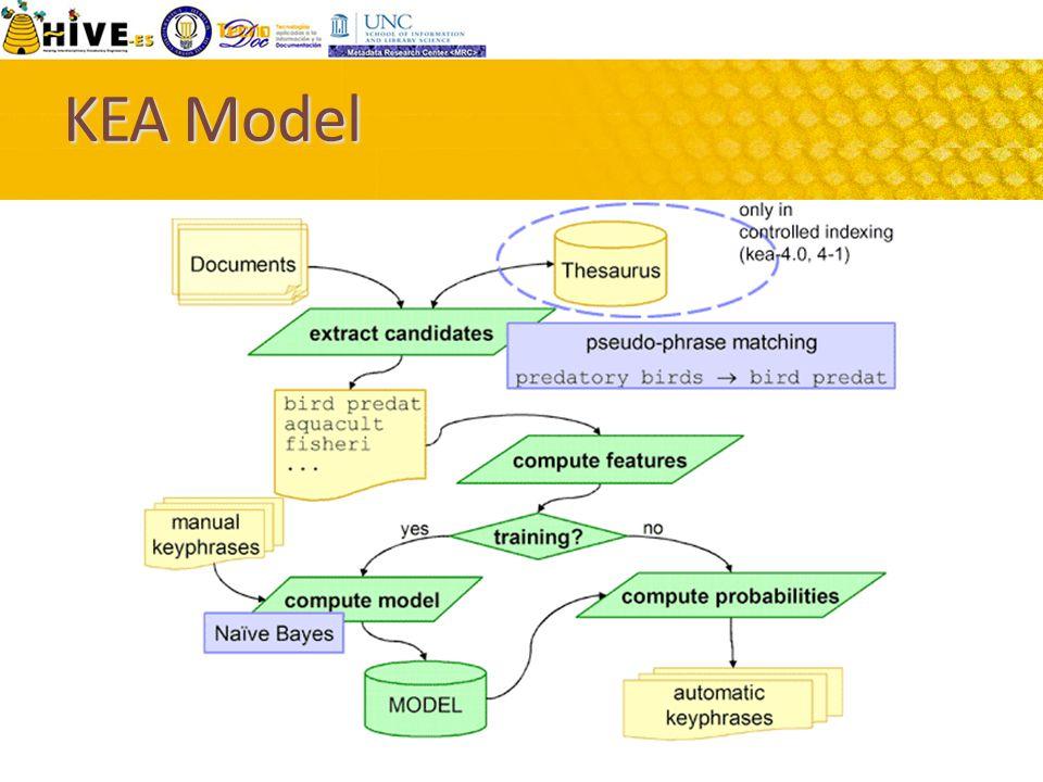 KEA Model