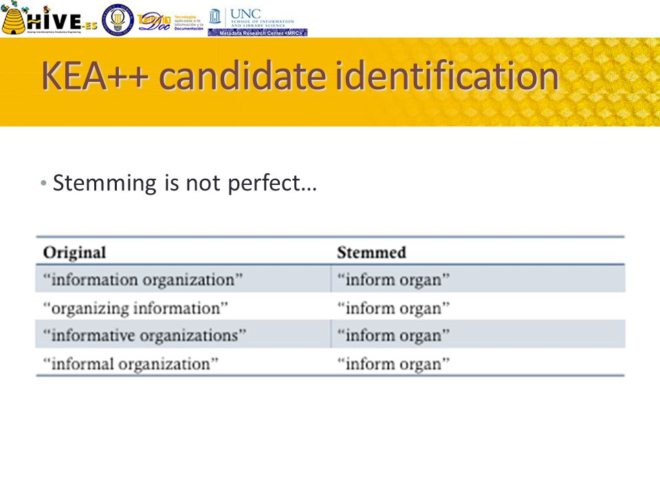 KEA++ candidate identification Stemming is not perfect…