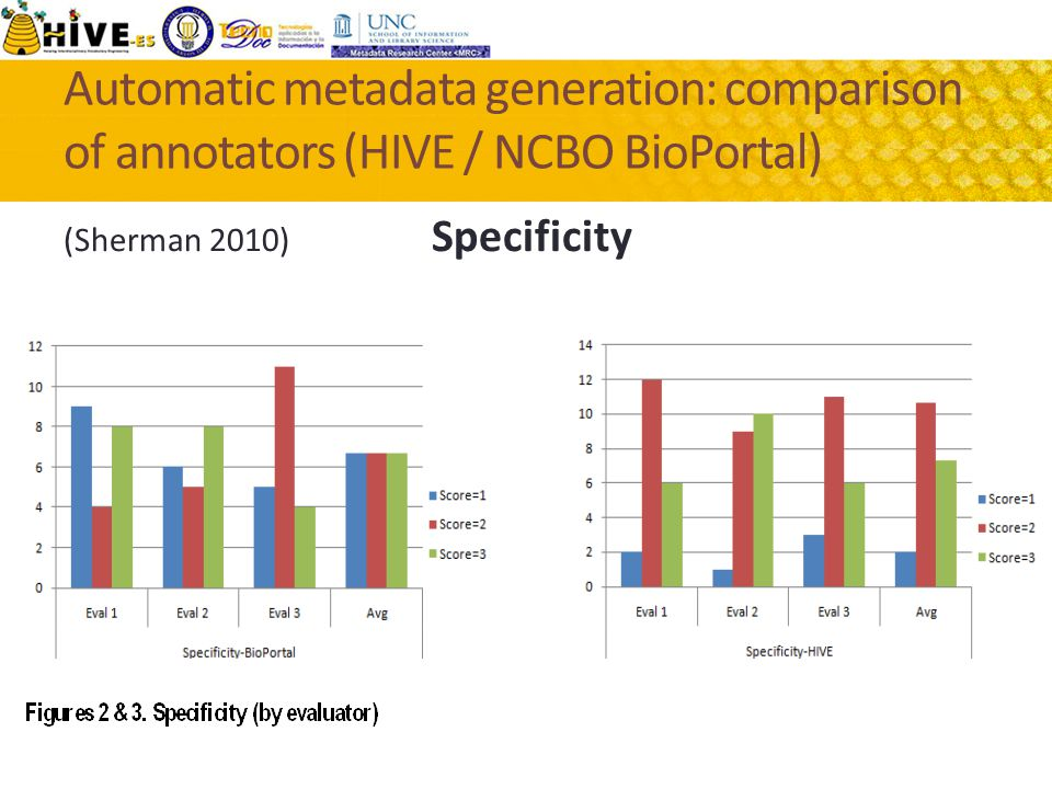 Automatic metadata generation: comparison of annotators (HIVE / NCBO BioPortal) (Sherman 2010) Specificity