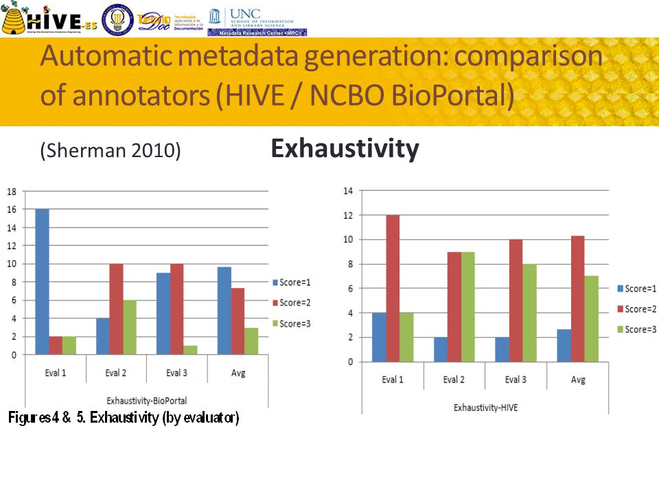 Automatic metadata generation: comparison of annotators (HIVE / NCBO BioPortal) (Sherman 2010) Exhaustivity