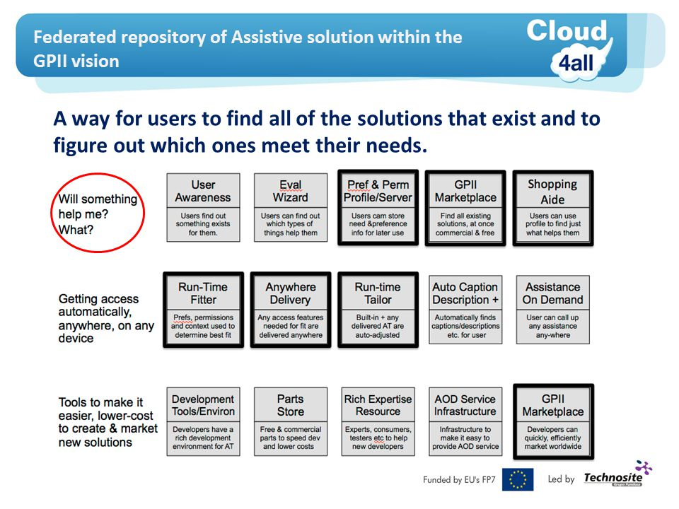 Federated listing of AT devices The Cloud4All Federated Repository of avaliable AT solutions will represent one of the sources of information for: 1.The GPII Unified Listing – a comprehensive listing of free and commercial, open and proprietary source, assistive technologies and features in mainstream products 2.The GPII Marketplace - i.e.