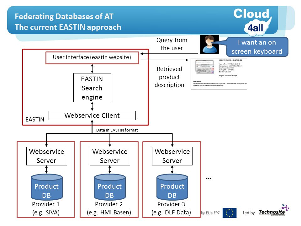 Federating Databases of AT The current EASTIN approach Provider 1 (e.g.
