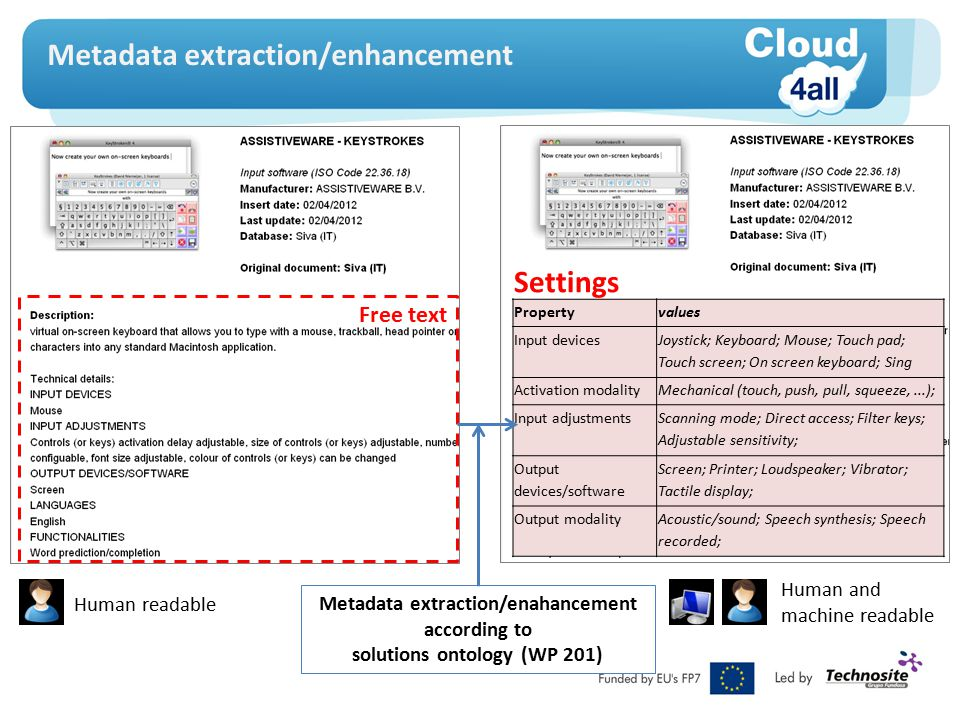 WP 203 – Connection between EASTIN-Cloud4All and GPII EASTIN search engine EASTIN Distributed DB of AT products EASTIN Cloud4All compliant detailed settings GPII Unified listing GPII Marketplace Cloud4All Federated Repository of AT Automatic generation of metadata for solution (A 202.1) GPII Semantic Framework for Contents and Solutions Toolbox for professional and vendor entry and maintenance of Metadata (A 202.4) New product upload tools (A 201.1 + A 202.4) Vendor query Vendor Professional Basic information Detailed settings