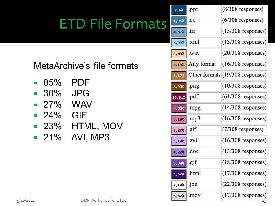 ETD File Formats MetaArchive's file formats  85% PDF  30% JPG  27% WAV  24% GIF  23% HTML, MOV  21% AVI, MP3 139/16/2011DDP Workshop for ETDs