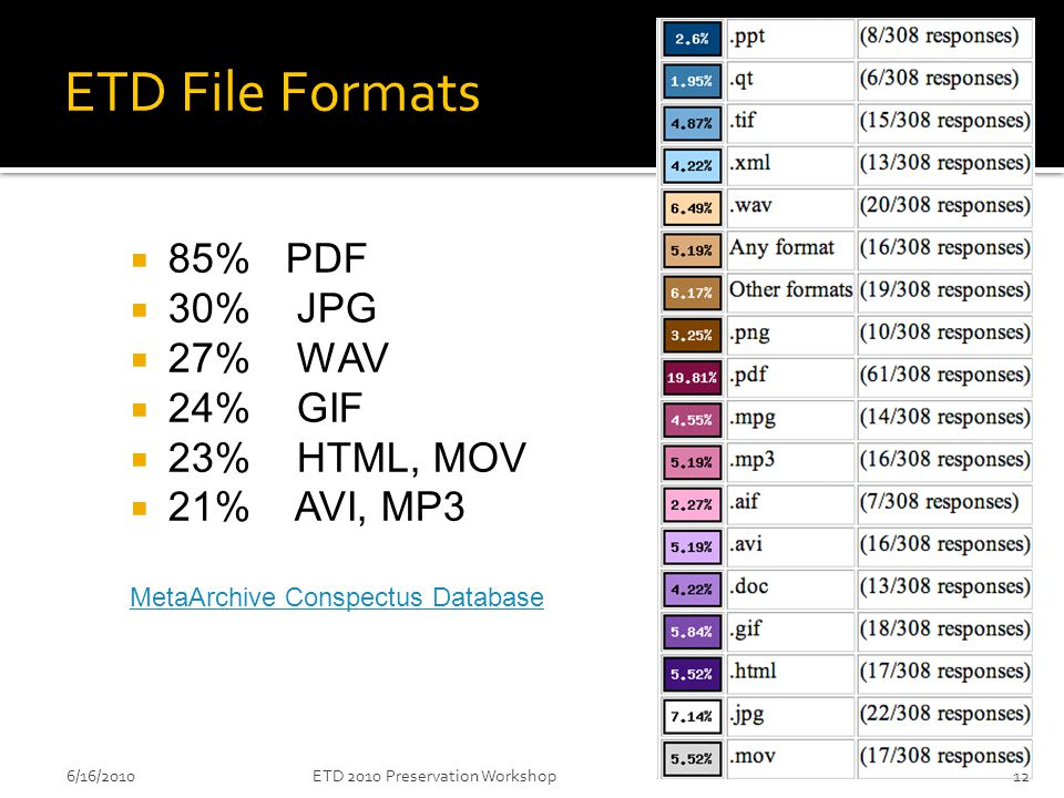 ETD File Formats  85% PDF  30% JPG  27% WAV  24% GIF  23% HTML, MOV  21% AVI, MP3 MetaArchive Conspectus Database 6/16/201012ETD 2010 Preservation Workshop