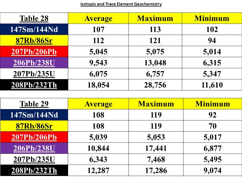 Isotopic and Trace Element Geochemistry Table 28AverageMaximumMinimum 147Sm/144Nd107113102 87Rb/86Sr11212194 207Pb/206Pb5,0455,0755,014 206Pb/238U9,54313,0486,315 207Pb/235U6,0756,7575,347 208Pb/232Th18,05428,75611,610 Table 29AverageMaximumMinimum 147Sm/144Nd10811992 87Rb/86Sr10811970 207Pb/206Pb5,0395,0535,017 206Pb/238U10,84417,4416,877 207Pb/235U6,3437,4685,495 208Pb/232Th12,28717,2869,074